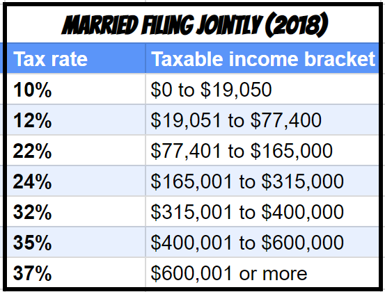Filing joint tax brackets 2018
