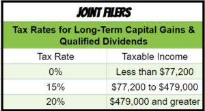 Long-Term Capital Gains Rates for Joint Filers 2018