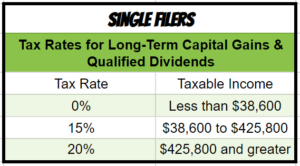 Capital Gains Single Filing Tax Brackets 2018