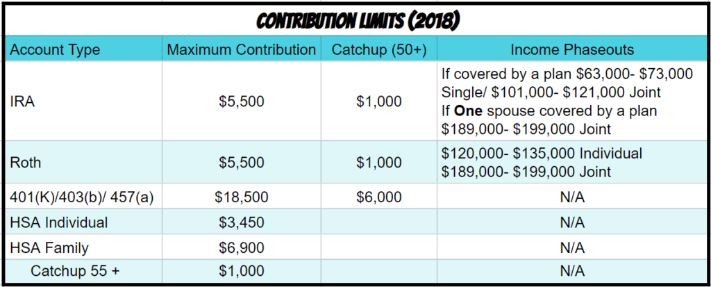 Retirement and HSA Contributions 2018