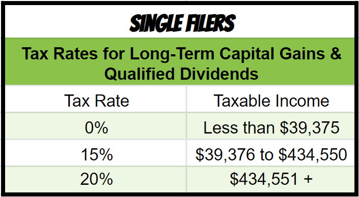 Image of long-term capital gains taxes for single filers